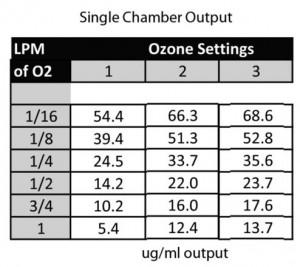 Synergy Wps 100 Ozone Generator Synergy Ozone Generators